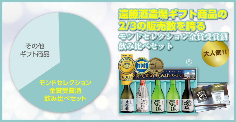遠藤酒造場ギフト商品の2/3の販売数を誇る
